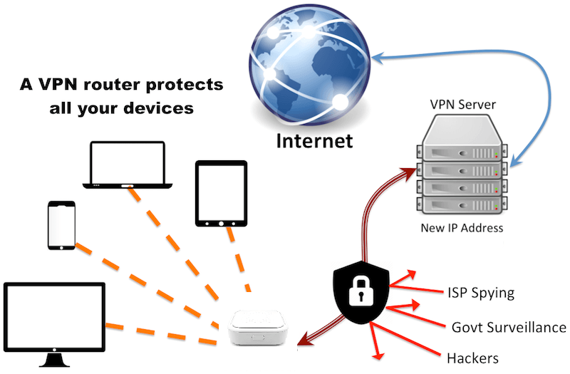 hr-vpn-router-isp
